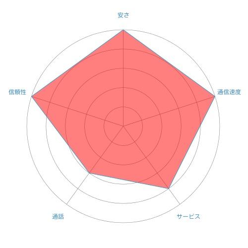 nuro-chart