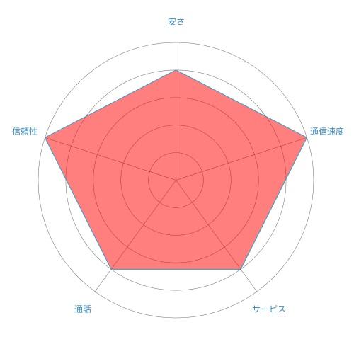 uq-chart