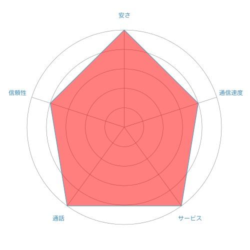 chart-dti