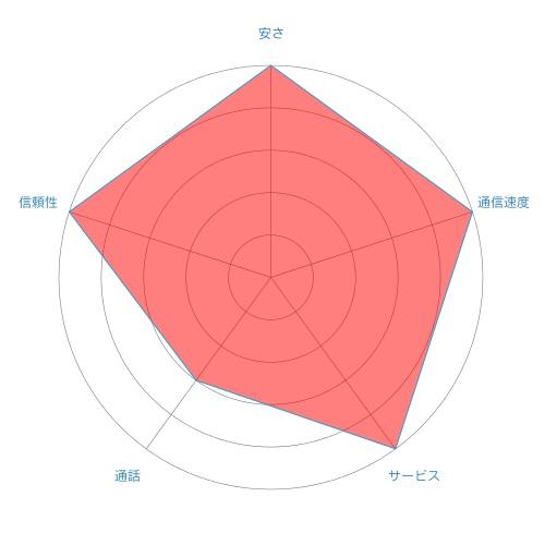 chart-mineo