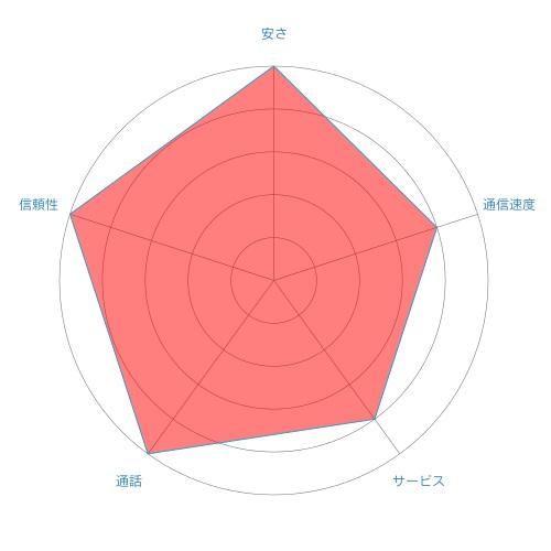 chart-mio
